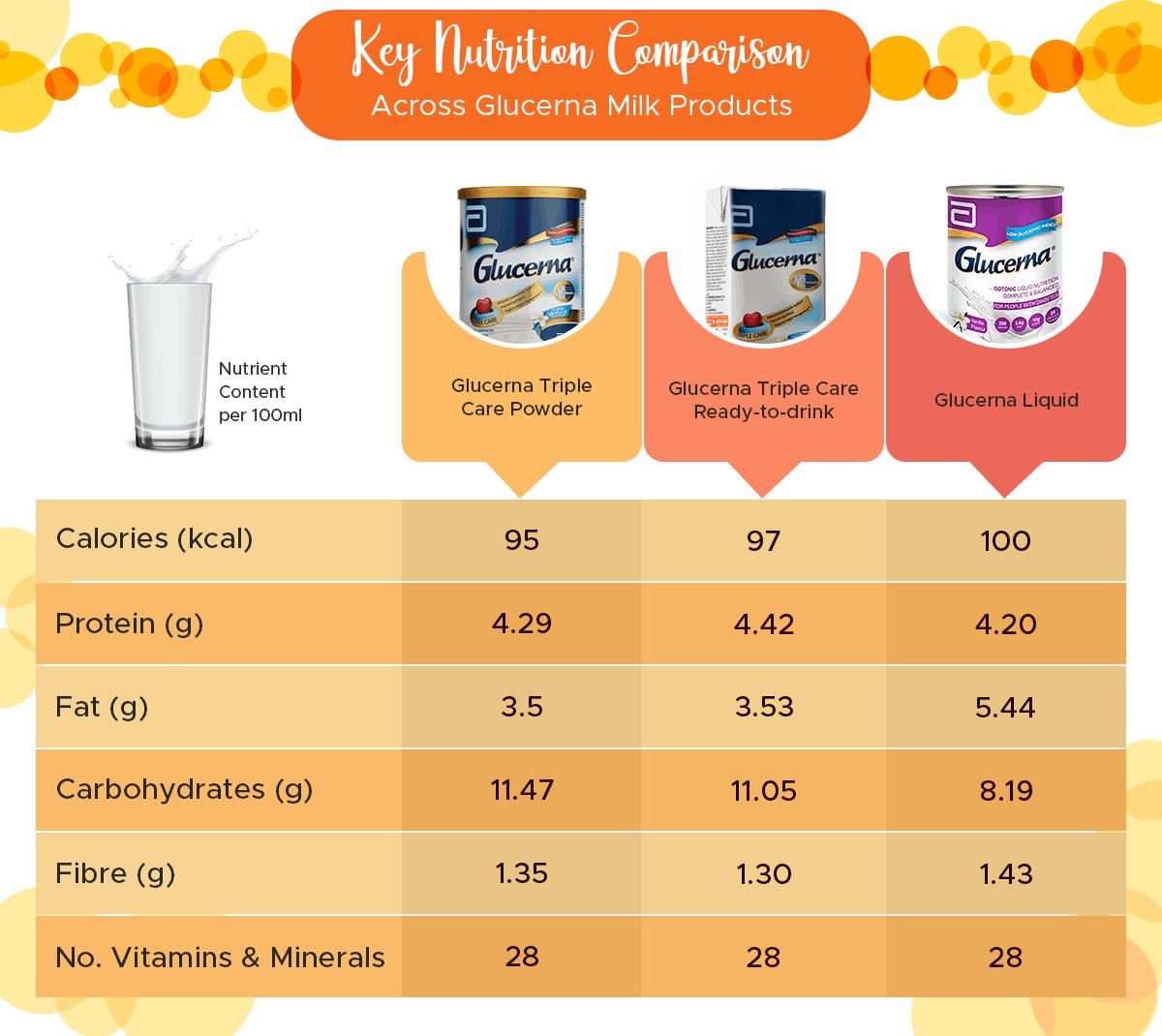 Glucerna_Nutrient-Comparison